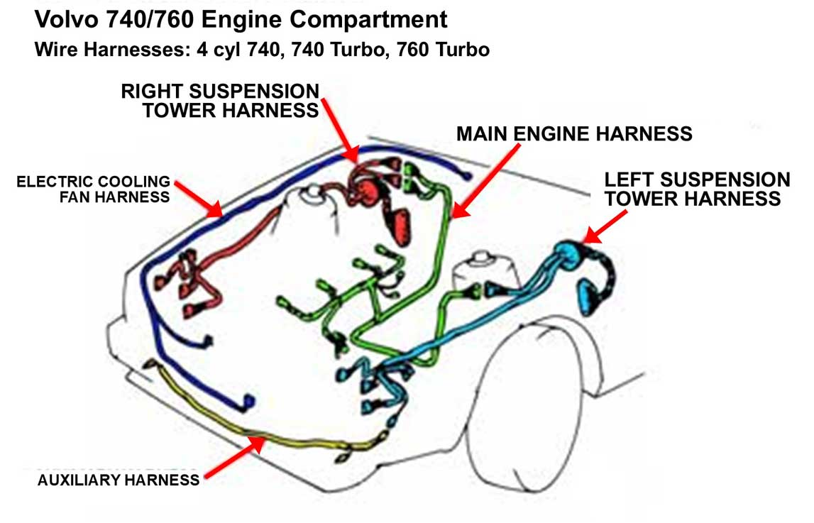Volvo 740                         engine wire harness diagram.