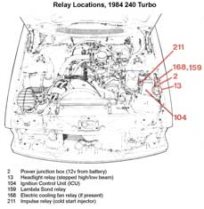 Wiring Diagram Volvo Penta 2003 moreover Volvo 240 Fuse Box Upgrade moreover Jeep Wrangler Turn Signal Wiring Diagram furthermore Ford Probe Fuel Pump Relay Location furthermore Volvorelays. on volvo 740 headlight wiring diagram